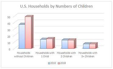 US Households by Numbers of Children.JPG