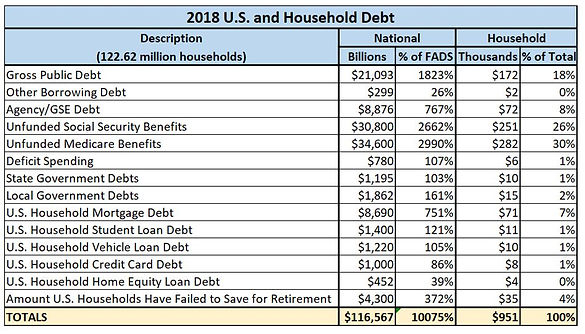 2018 US and Houshold Debt.JPG