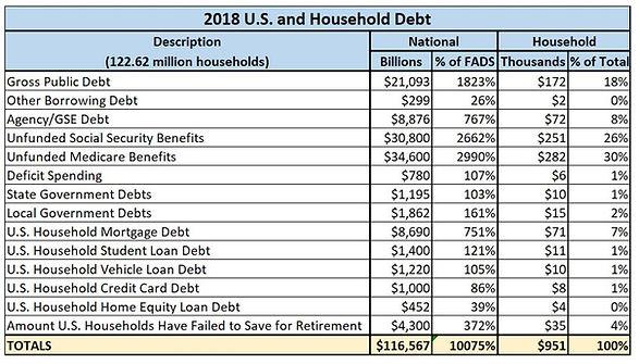 2018 US and Houshold Debt.JPG