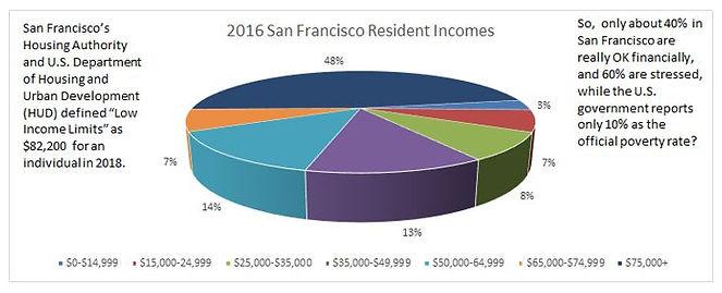 2016 San Francisco Resident Incomes.JPG