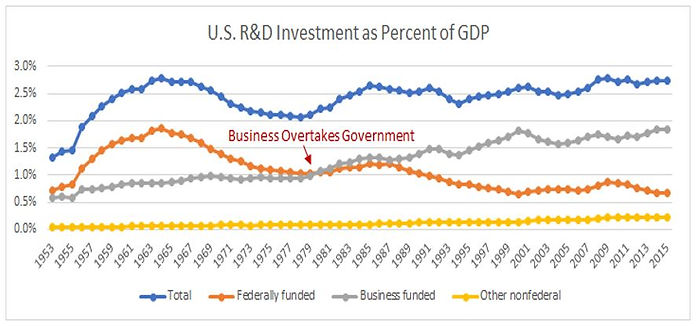 US R&D Investment Trends as Percent of GDP, 1953 - 2015, showing largely flat recent trend, with business overtaking governmet around 1980, and business increasing and governmet decreasing after that
