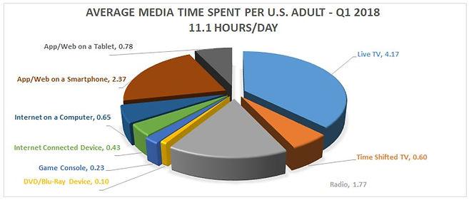 Average Media Time in US 2018.JPG
