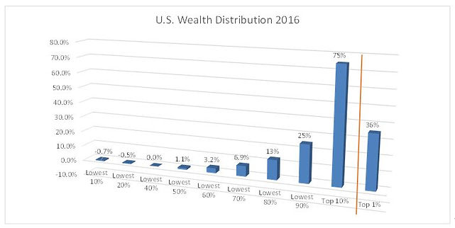US Wealth Distribution 2016.JPG