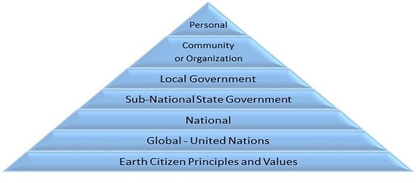 Principles Pyramid.jpg