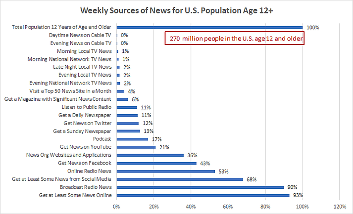 Weekly Sources of News for US Population