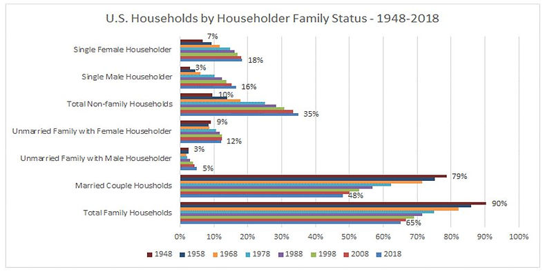 US Households by Householder Family Stat
