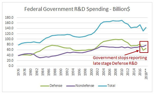 Federal Government R&D Spending Trends.J