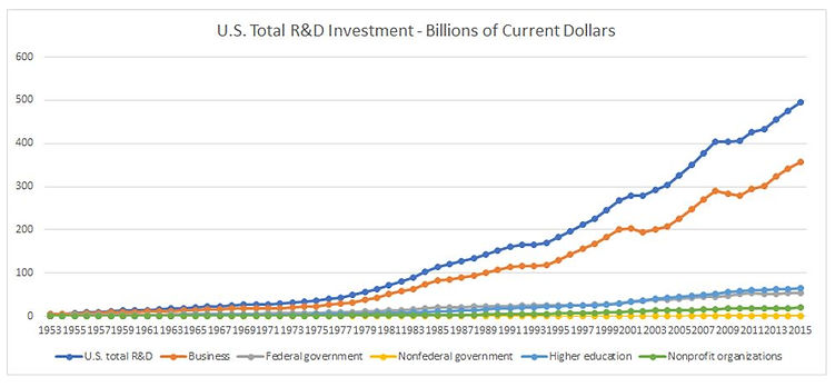 US Total R&D Investment Trends from 1950 to 2015, showing almost all of the growth is investment by Business