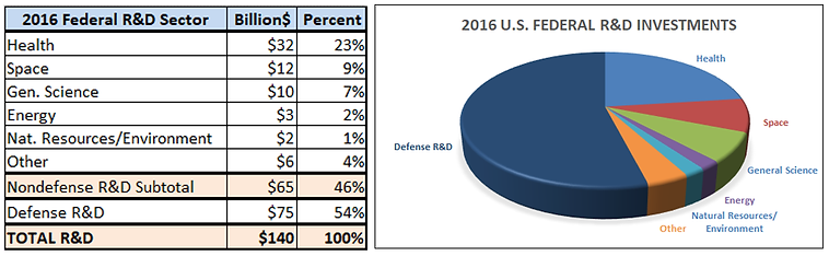 Table and Pie Chart showing 2016 U.S. federal R&D spending by sector:  Defense 54%, Health 23%, Space 9%, General Science 7%, Energy 2%, Natural Resources and Environment 1% and Other 4%, $140 billion total