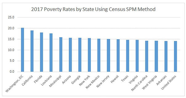2017 US Poverty Rates by State Using Cen