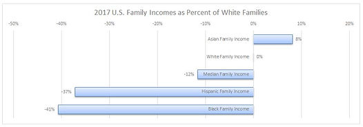 US Family Incomes as Percent of White Fa