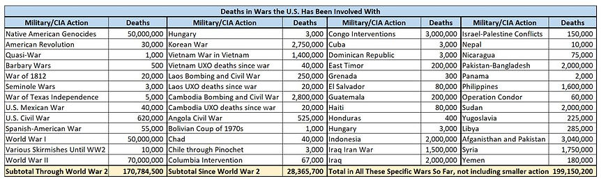 Deaths in Wars the US Has Been Involved