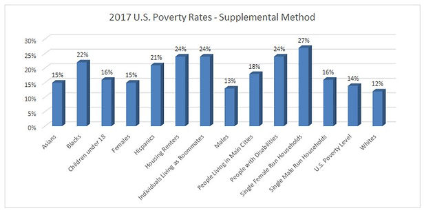 2017 US Poverty Rates - Supplemental Met
