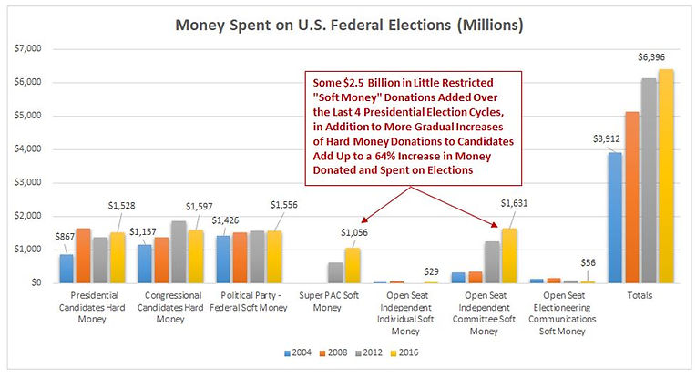 Money Spent on US Elections Trends.JPG