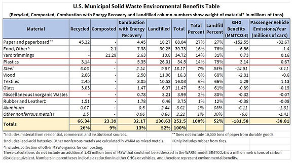 US Municipal Solid Waste.JPG