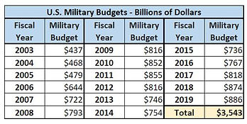 US Military Budget Trends.JPG
