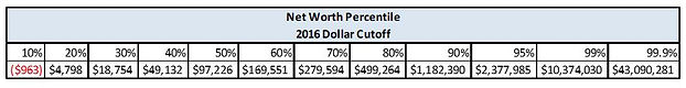 US Net Worth Percentiles 2016.JPG