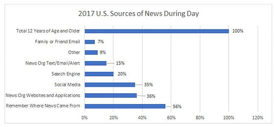 US Sources of News During the Day 2017.J