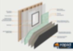 Insulates Wall System. External Cladding