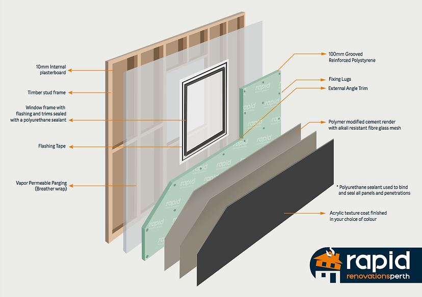 Insulates Wall System. External Cladding