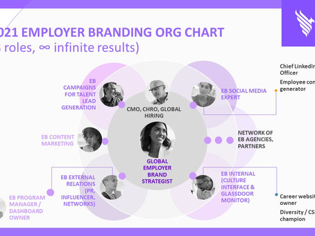 8 New-Age Roles You Can Add to Build the Most Effective Employer Branding Team
