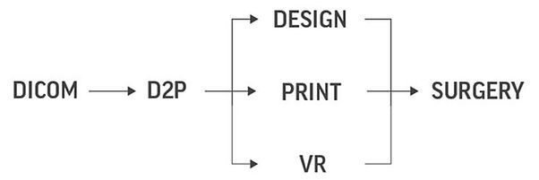 DICOM 3D Printing Wokflow