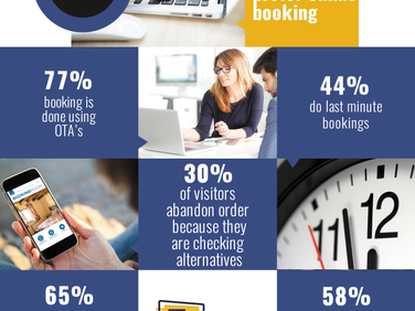 4 Reasons Why Live Chat is a Must on Hotel's Website