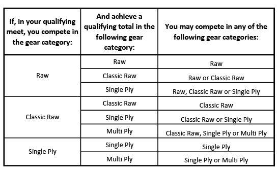 Gear Category Table1024_1.png