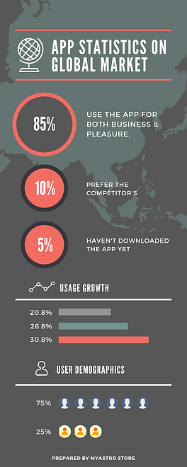 app statistics on GLOBAL MARKET.png