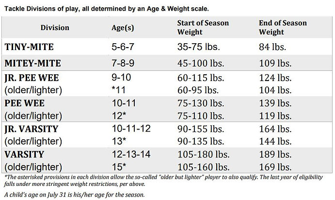 Age & Weight Scale.JPG