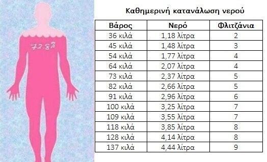 Κατανάλωση Νερού_KARMA Water