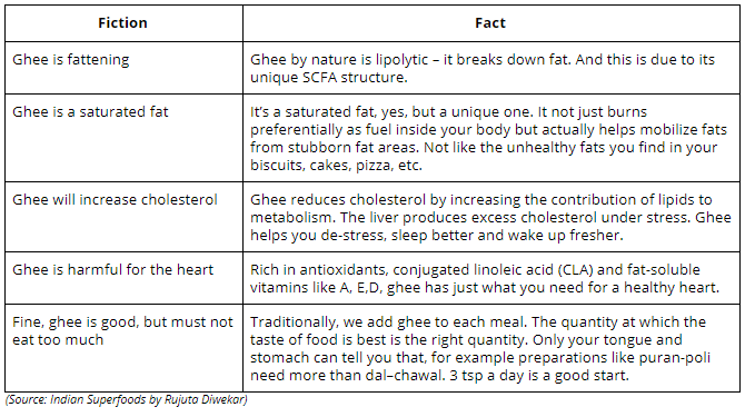 Facts about Ghee the superfood