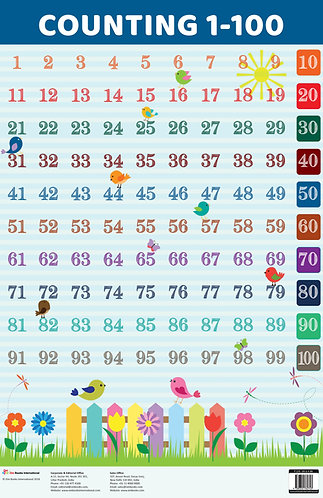 Counting 1-100 : Charts