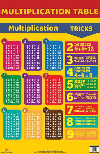 Multiplication Table : Charts