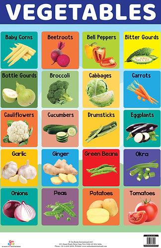 Vegetables : Charts