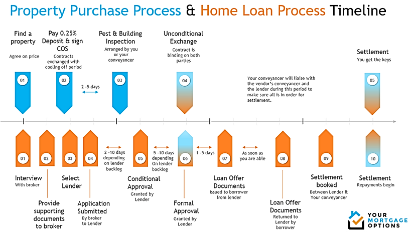 Loan process timeline.png