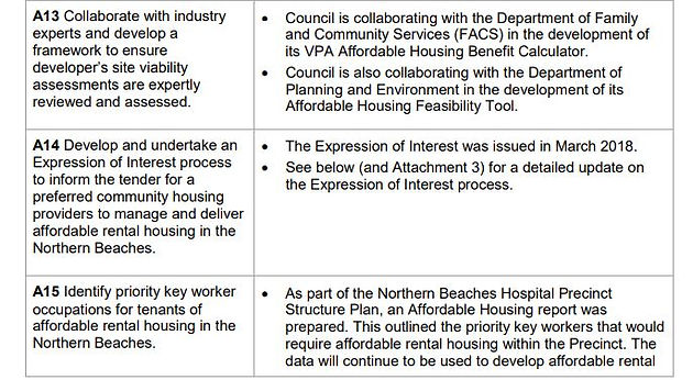 AFFORDABLE HOUSING POLICY AND ACTION PLAN | Your Northern Beaches