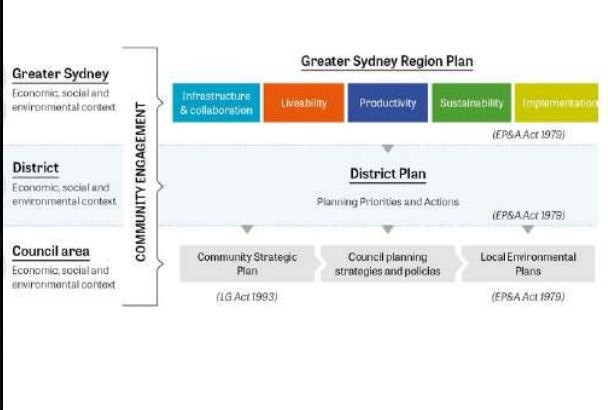 North District Plan
