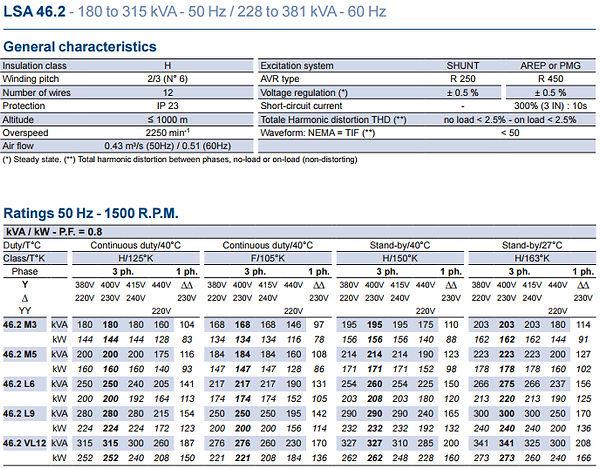 Генератор LSA46.2