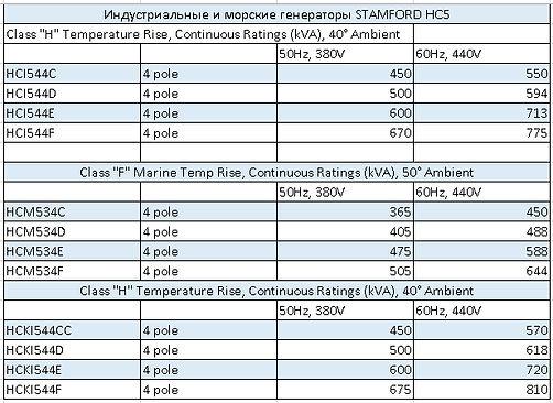Характеристики генератора Stamford HC5