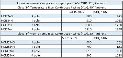 Характеристики генератора Stamford HC6, 4 полюса