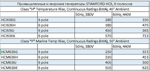 Характеристики генератора Stamford HC6, 6 полюсов