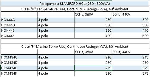 Характеристики генератора Stamford HC4