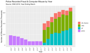 Police Recorded Fraud & Computer Misuse (ONS 2019)