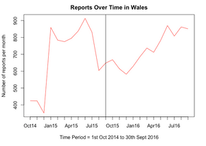 Reports Over Time in Wales