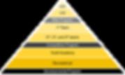 GGS Developmental Pyramid