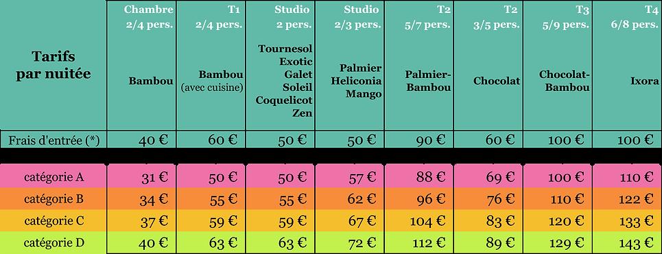Grille tarifaire 2020  - Résidence Macabou