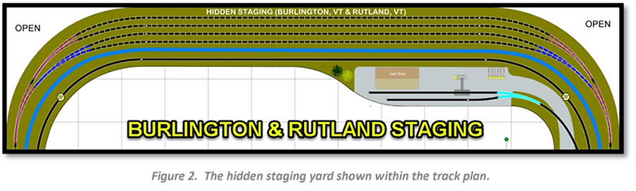Figure 2.  The hidden staging yard shown within the track plan.