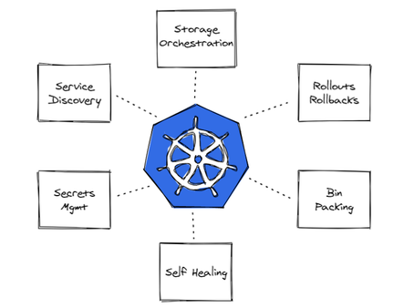 Introduction to Kubernetes Operators