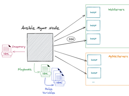How to speed up Ansible playbooks drastically ?